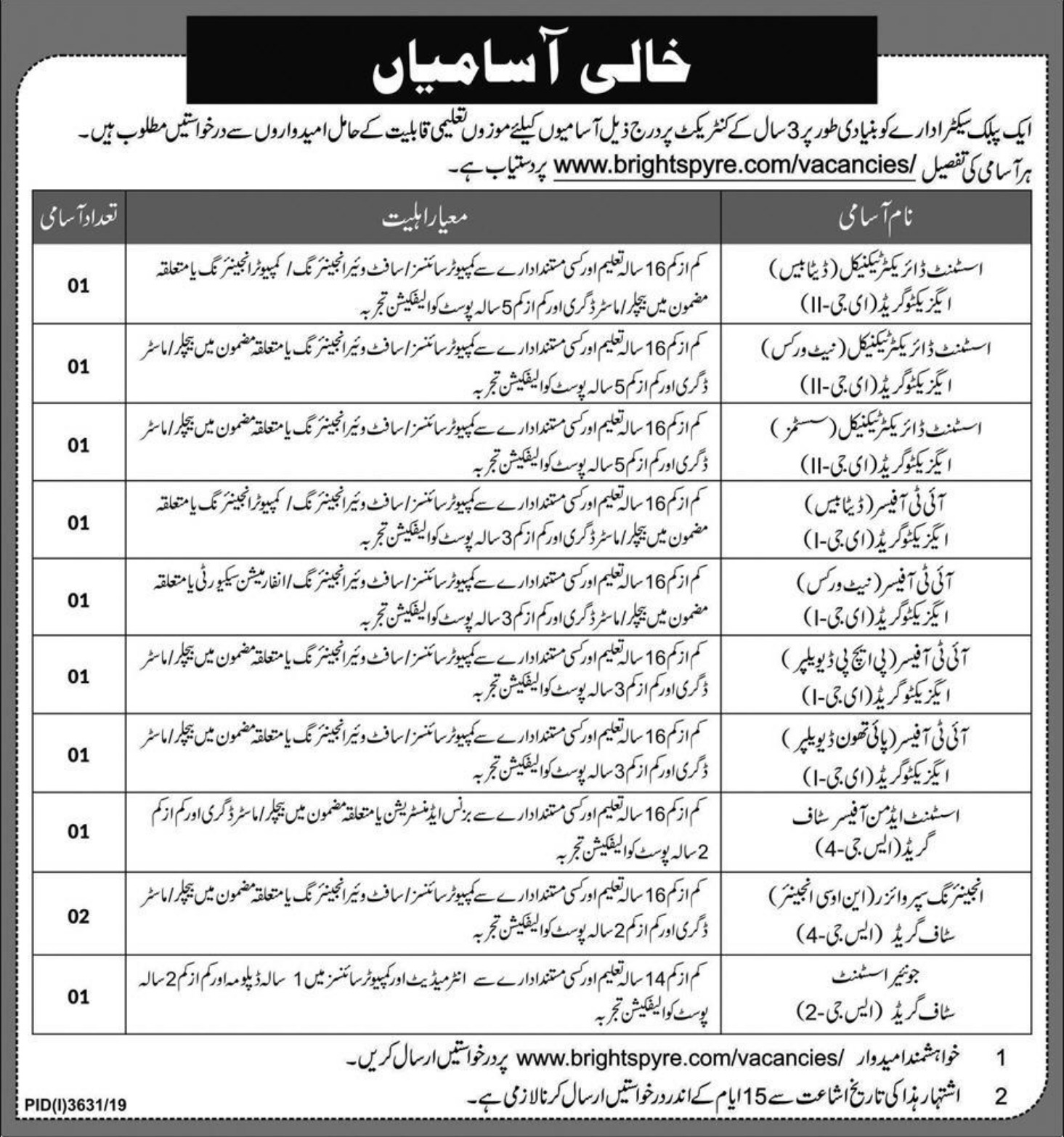 Public Sector Organization Jobs 2020 Pakistan