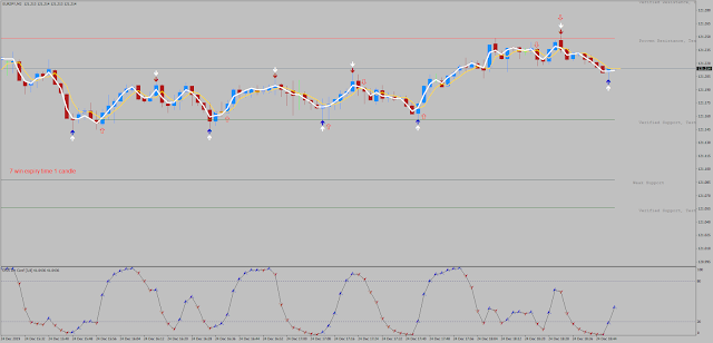 Fast EMA's with DSS Scalping – 2 min speed scalping and Binary trading-