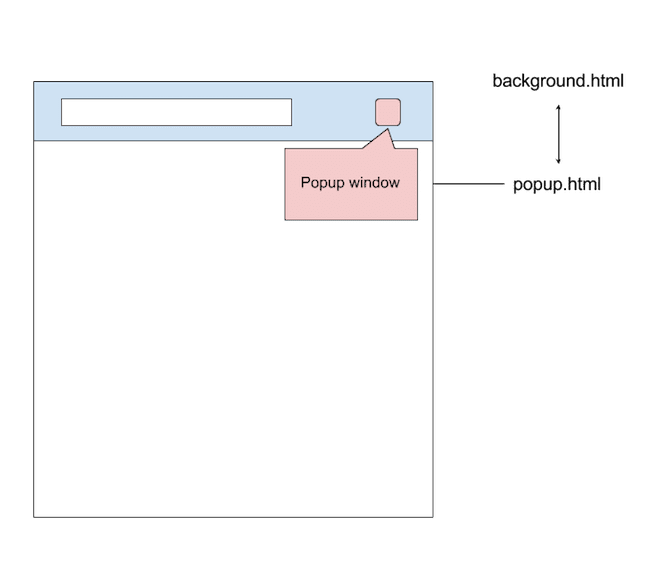 How to develop a chrome extension in 2018 - Code Source Security