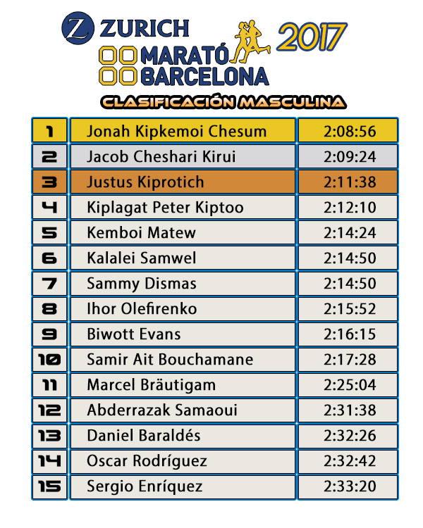 Clasificación Masculina Zurich Marató de Barcelona 2017