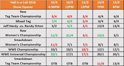 WWE HIAC 2018 Opener Betting