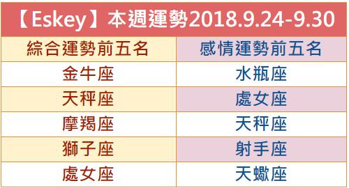 【Eskey】本週生活運勢預測2018.9.24-9.30