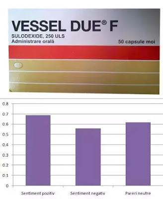 Vessel Due F 250 pareri forum indicatii contraindicatii prospect