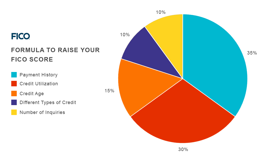 What is The Highest Credit Score?