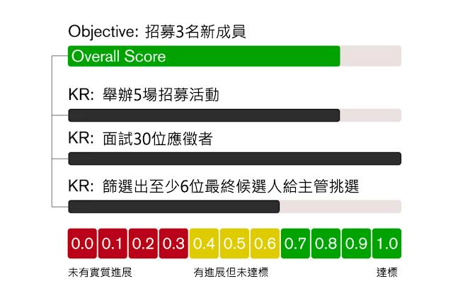 OKR的評分方法
