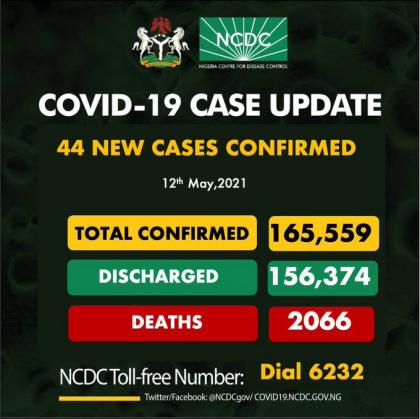 Nigeria records fresh COVID-19 death, 44 new cases
