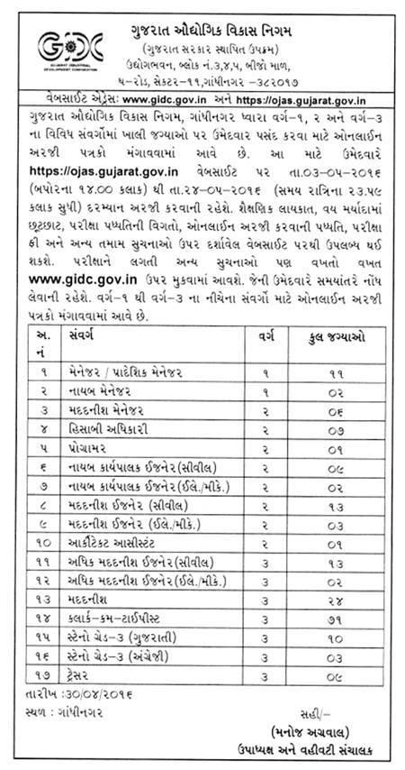 Gujarat Industrial Development Corporation (GIDC) Various Recruitment 2016
