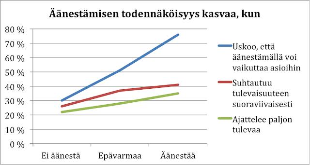 Tutkimus: Mitkä tekijät vaikuttavat siihen, että äänestämisen todennäköisyys kasvaa