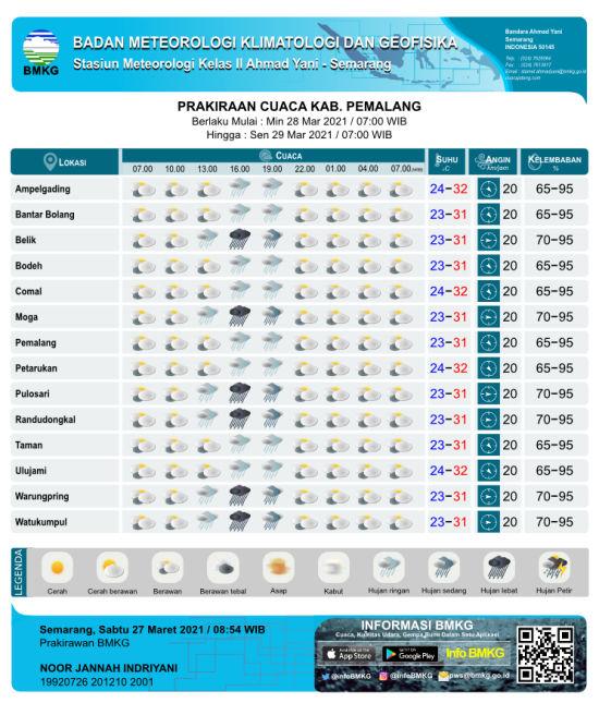 Cuaca Moga & Sekitarnya, Waspadai Hujan Lebat Sore Nanti
