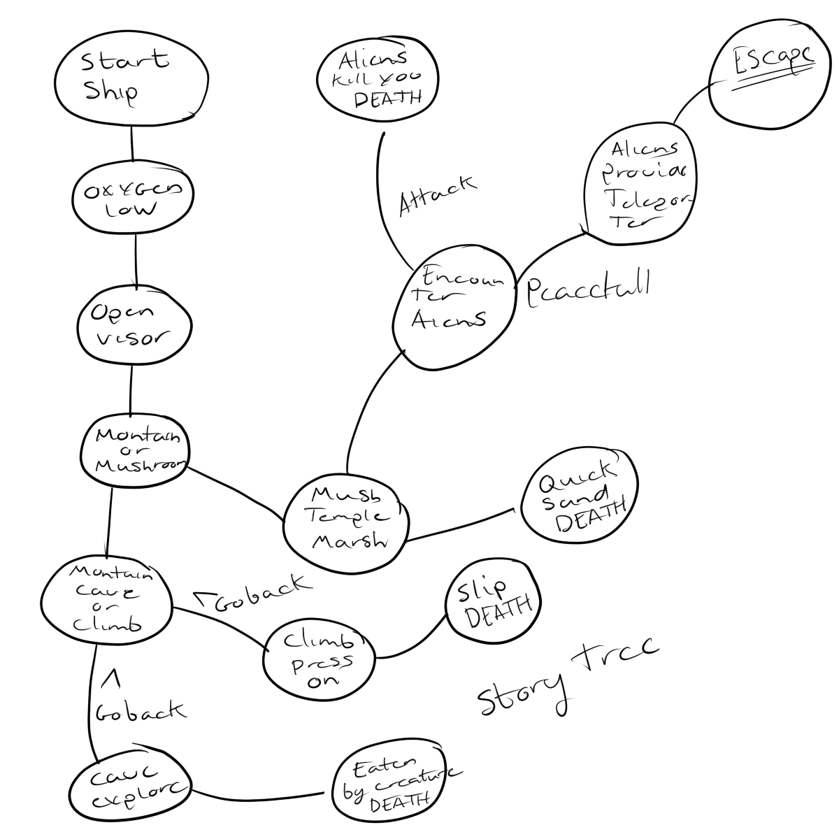 Independent Production Diary Story Diagram