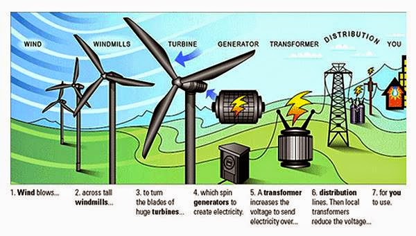 How Solar Power Works Diagram Delphi Radio Wiring Electrical Engineering World: Wind Turbine Generate Electricity?