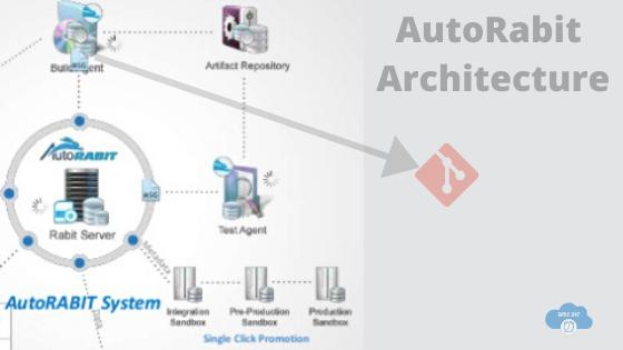 Architecture Of AutoRabit By SFDC247