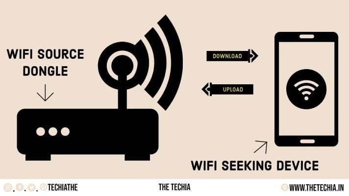 WiFi Working Mechanism