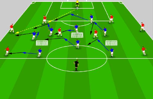 Pep Guardiola : Exercice Défensif