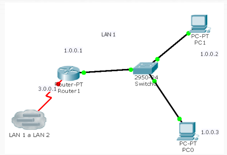 ETHICAL HACKING TUTORIAL: MULTIUSER CONNECTION IN CISCO PACKET TRACER