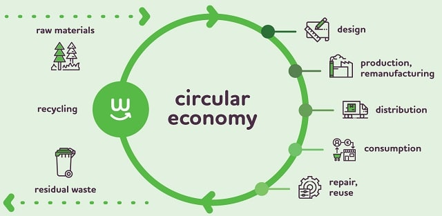 how to avoid landfill tax embrace circular economy construction business