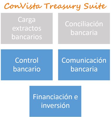 ConVista Treasury Suite