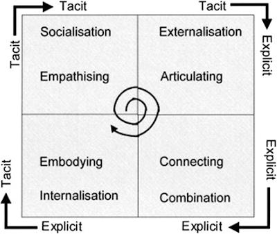 Model SECI Penciptaan Pengetahuan