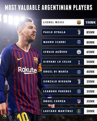 Leo #Messi's Market Value 🤷♀️