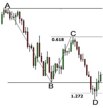 Forex price patterns