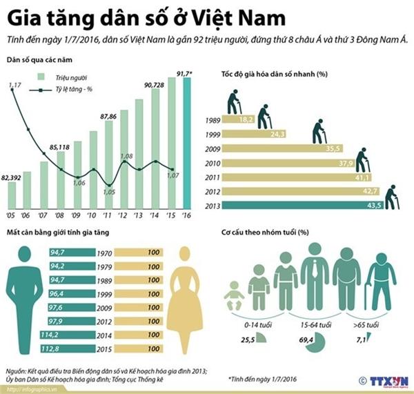 Dân số Việt Nam 2016