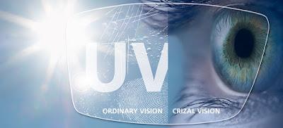 Chống tia cự tím UV