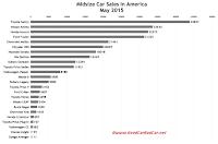 USA midsize car sales chart May 2015