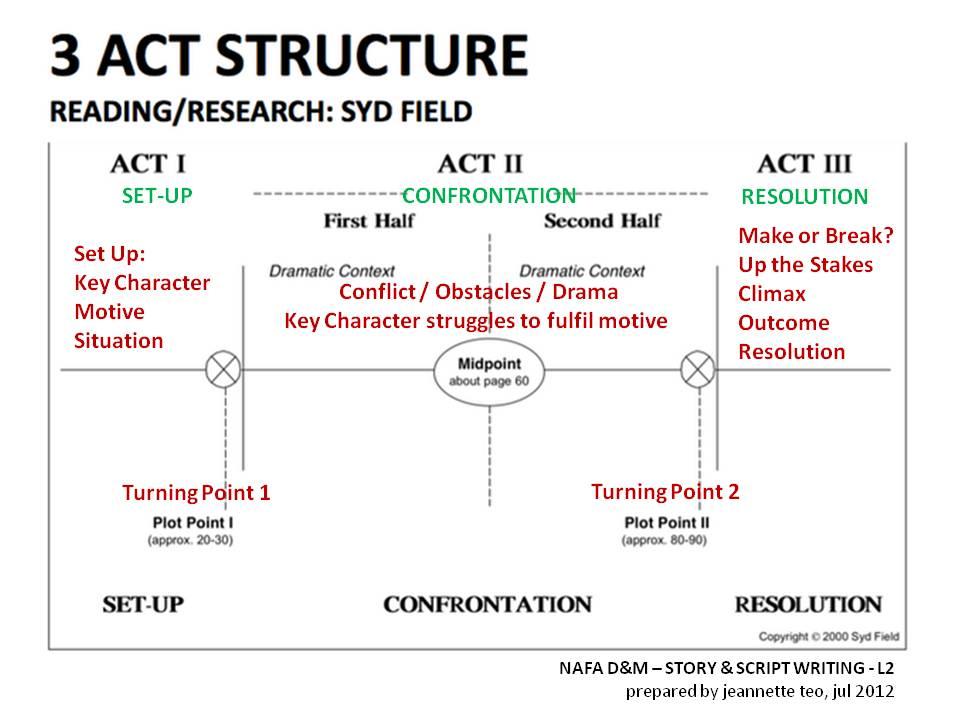 diagram my sentence online 2000 vw jetta 2 0 engine screenplay & storyboarding / storytelling scriptwriting www.storyscript2012.blogspot.sg: no5 ...