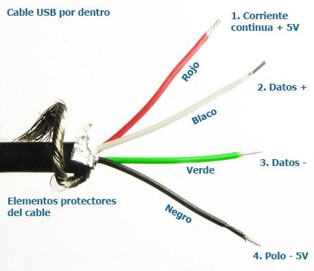 USB: ¿Qué llevan por dentro los cables USB?