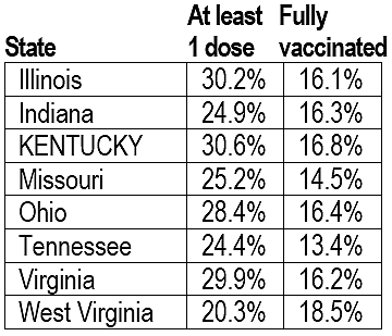 Table showing Kentucky leading border states in administering at least one dose of vaccine