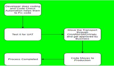 SAP ABAP Development, SAP ABAP Tutorial and Material, SAP ABAP Certification, SAP ABAP Preparation, SAP ABAP Career