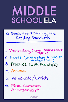 Find out how this Middle School ELA teacher implements these steps in her own classroom!