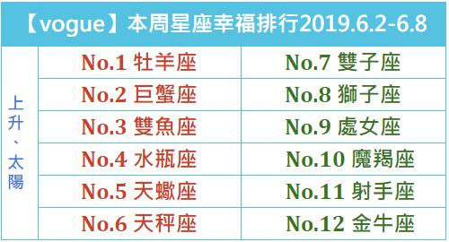 【vogue樂城】本周星座幸福排行2019.8.18-8.24