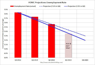 FOMC Projection Unemployment Rate Tracking