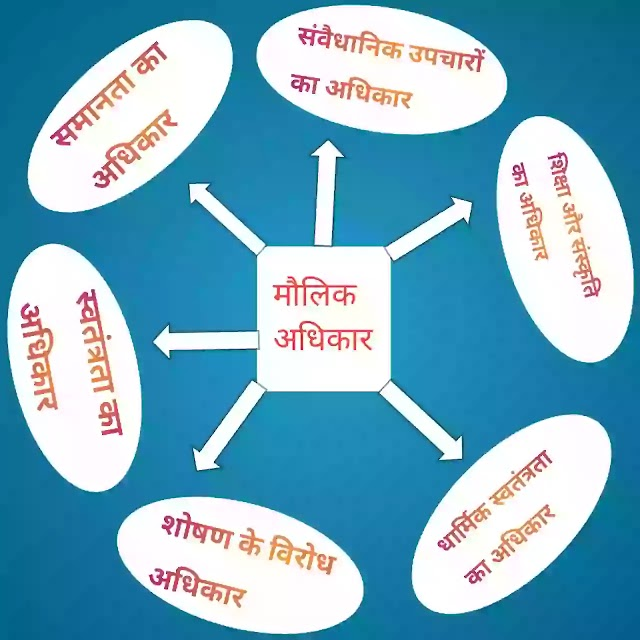 Maulik adhikar ke prakar मौलिक अधिकार के प्रकार