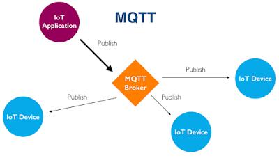 MQTT - an IoT protocol