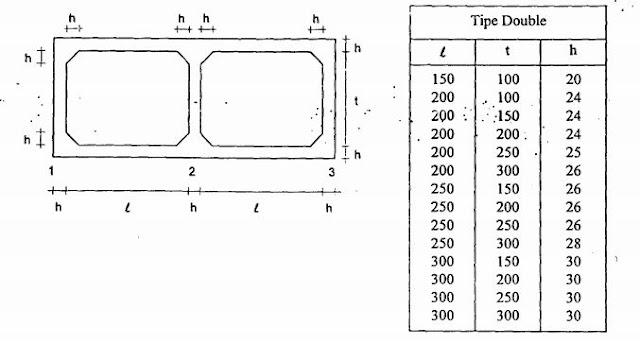 standar perencanaan gorong-gorong beton box culvert