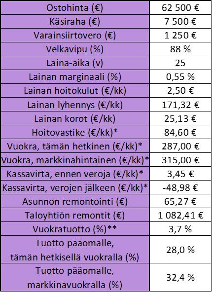 Sijoitusasunnon tunnusluvut, Sijoitusasunto Turku, Sijoitusasunnon vuokratuotto, Sijoitusasunnon oman pääoman tuotto