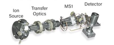 Single Quadrupole in mass spectrometry