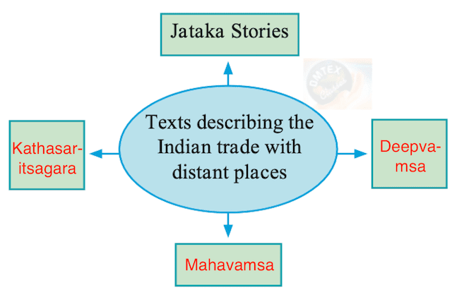 Chapter 12 - India, Nations in the northwest of the Indian Subcontinent and China Balbharati solutions for History 11th Standard Maharashtra State Board