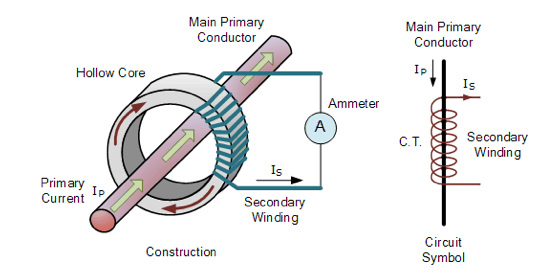 What are the Conditions in Selecting Current Transformer  in Protective Relaying