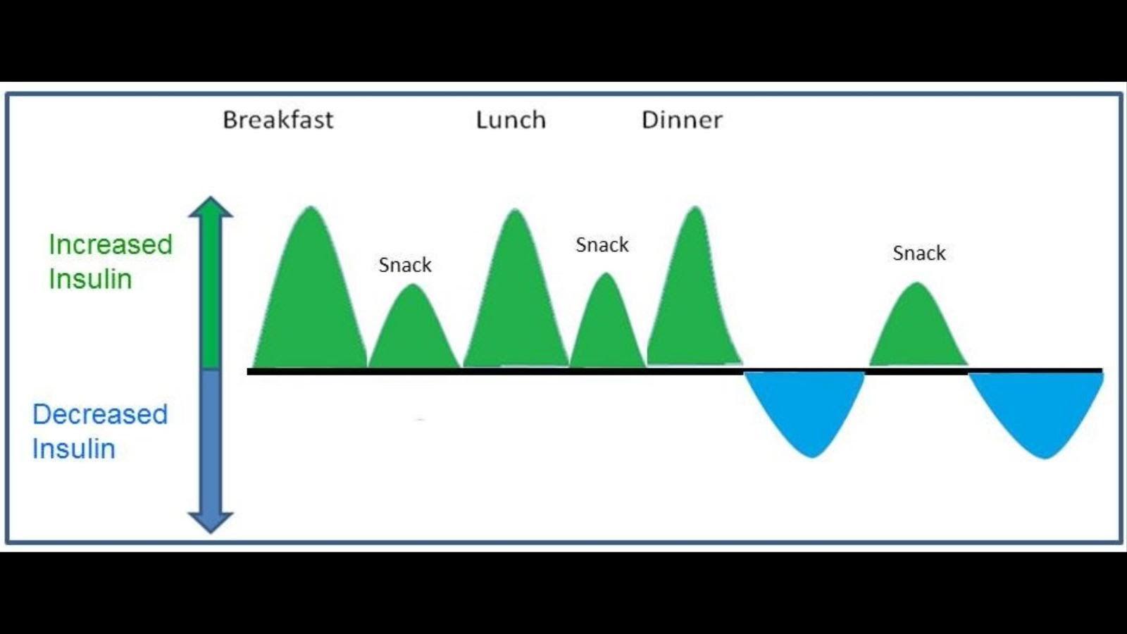 como puedo medir mi nivel de insulina