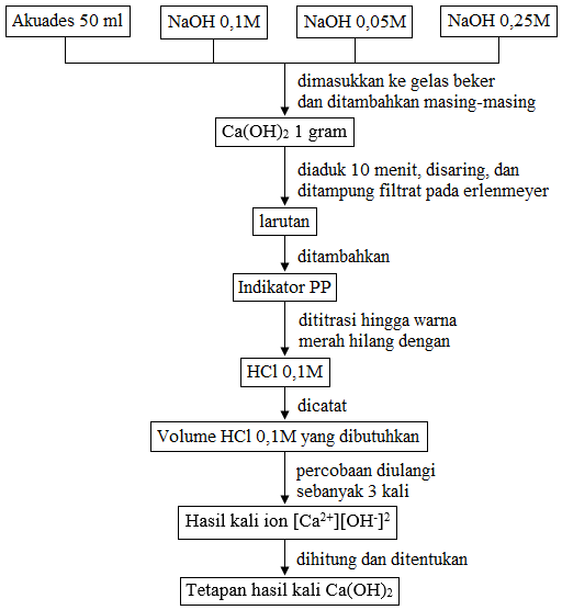 prosedur hasil kali kelarutan CAOH2