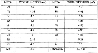 The work function of different metals