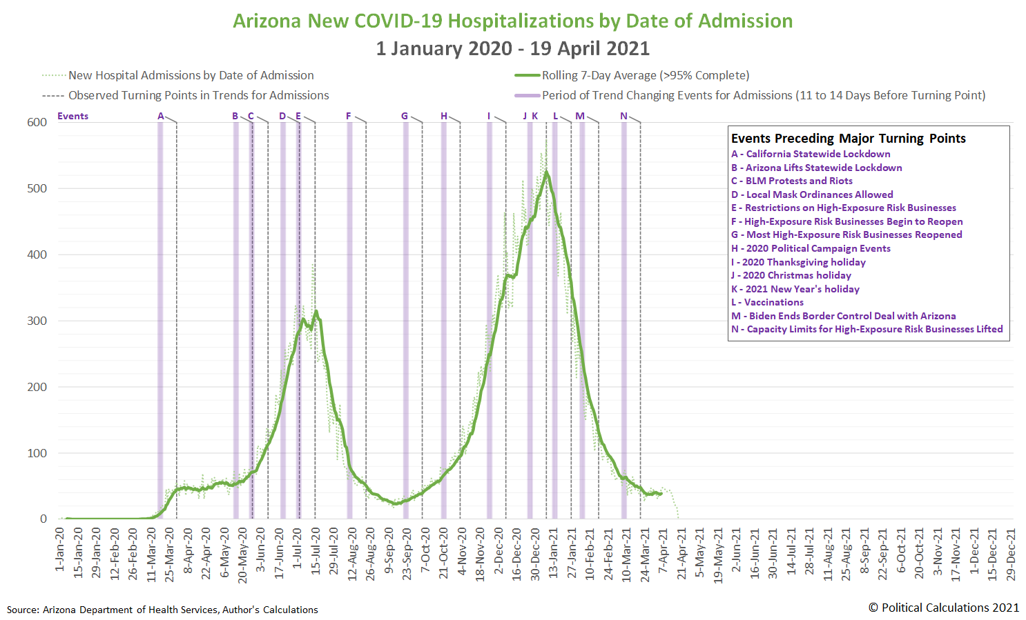 Arizona New COVID-19 Hospitalizations by Date of Admission, 1 January 2020 - 19 April 2021