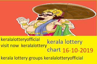 keralalotteryresult sthree sakthi lottery