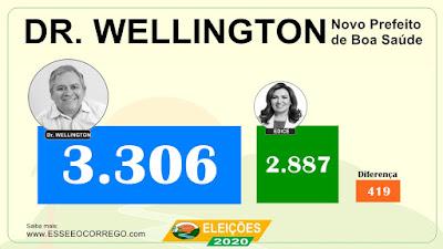 Dr. Wellington vence as eleições de Boa Saúde