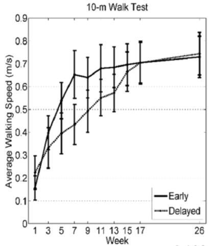 図:短下肢装具を開始する時期と歩行能力