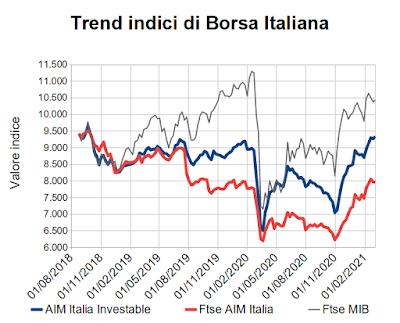 Trend indici di Borsa Italiana al 5 marzo 2021
