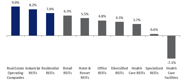SREIT Market Cap Weighted Return YTD